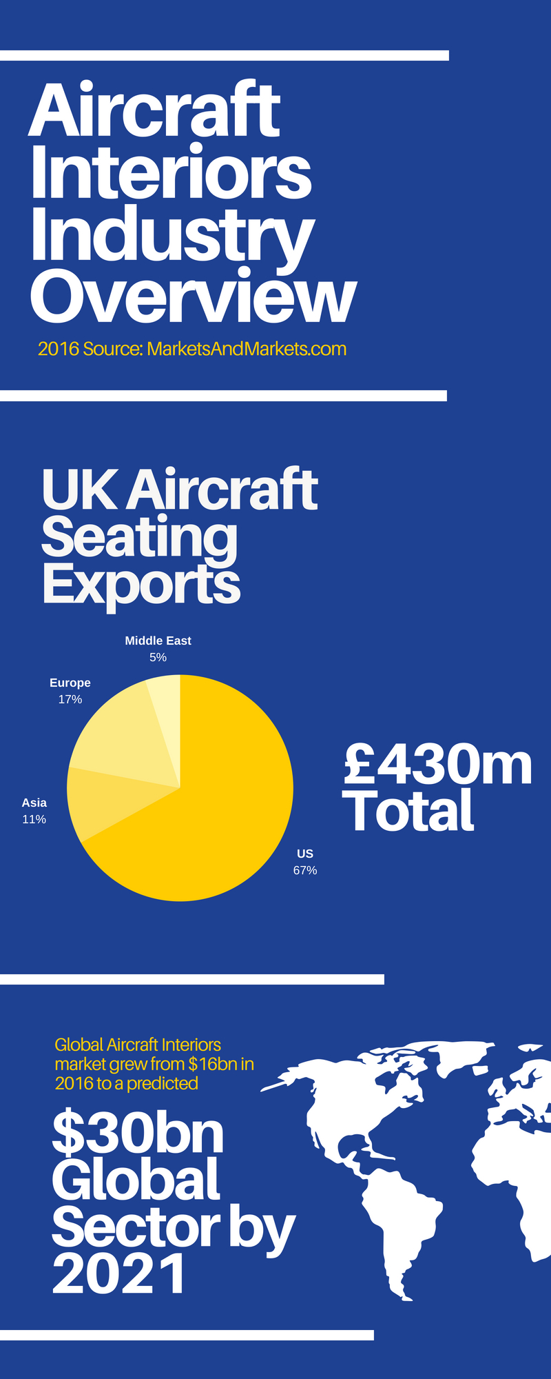 Aircraft Interiors Industry Overview Rockford Wiring Harness For Dummies Uk 2016 Source Marketsandmarketscom Seating Exports